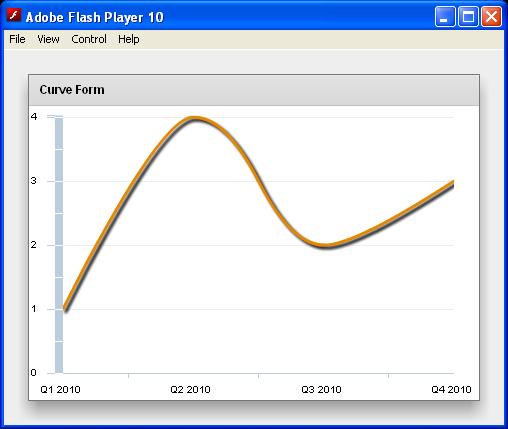 Curve LineChart