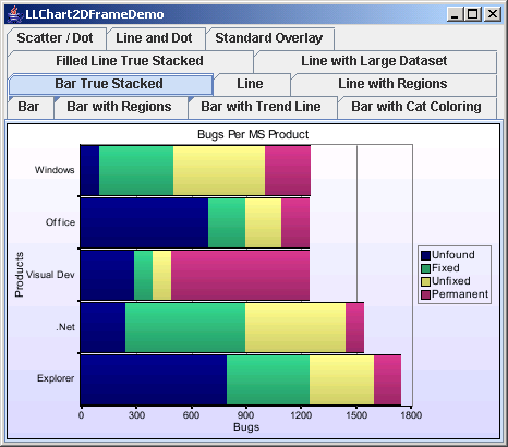 Chart2D: Vertical Bar Chart With Stack