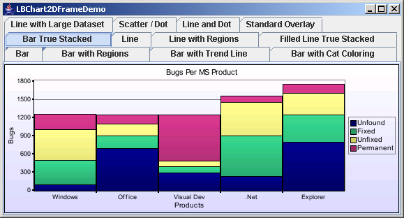 Chart2D: Bar Chart With Stack