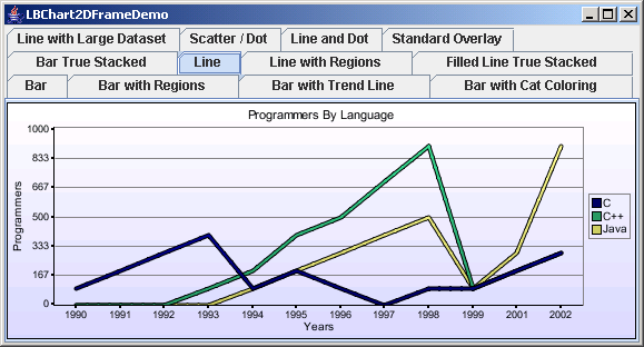 Chart2D: Line Chart