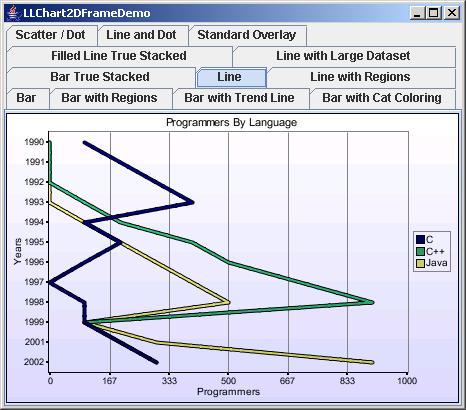 Chart2D: Vertical Line Chart