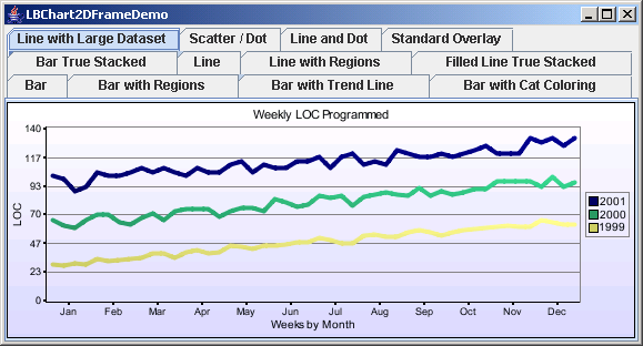 Chart2D: Line Chart With Large Data Set
