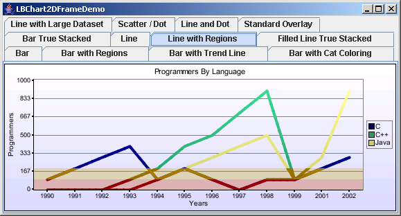 Chart2D: Line Chart With Regions