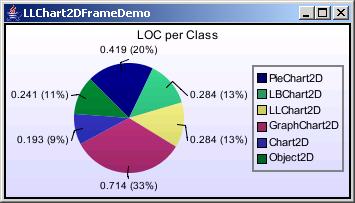Chart2D: Pie Chart
