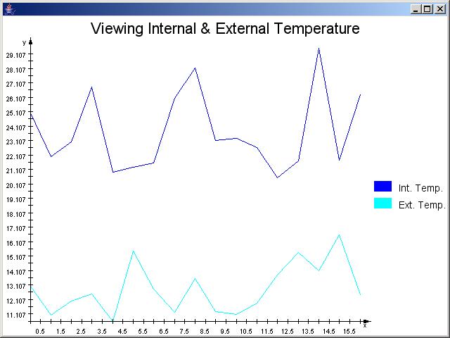 Chart: Dynamic Chart