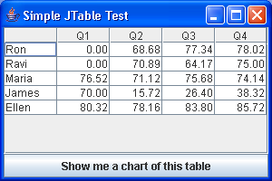 The various table charting classes