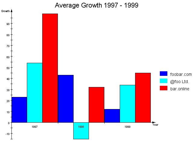 Chart: Axis
