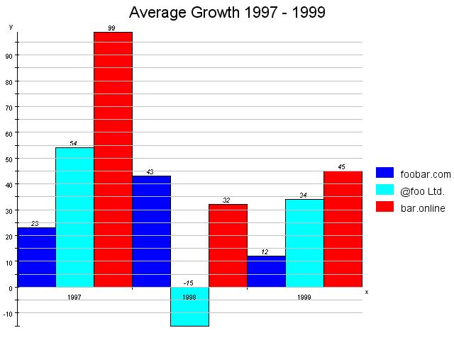 Bar Chart « Chart « Java