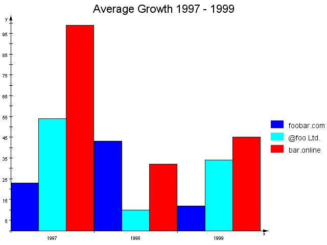 Chart: Manual bar