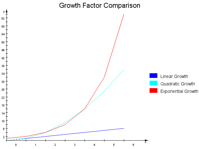 Chart: Object Bar Chart