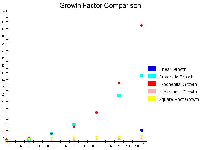 Chart: Plot Chart 2
