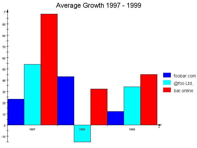 Chart: Simple Bar Chart
