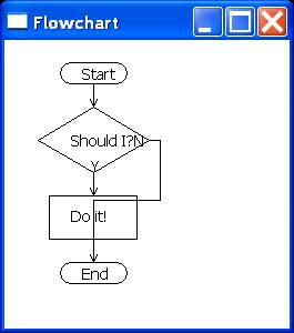 SWT 2D Chart: Flowchart
