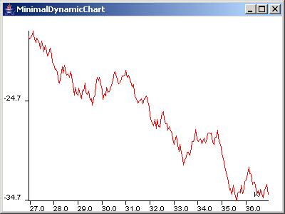 JChart2D: Dynamic Chart