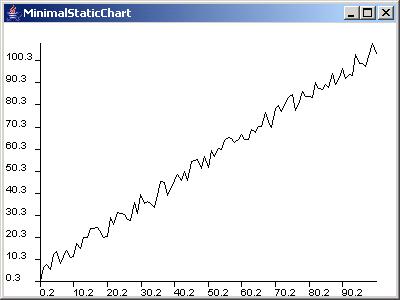 JChart2d: Static Chart