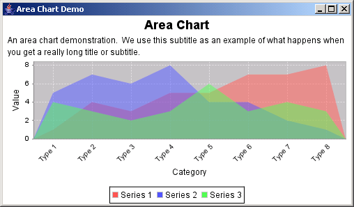 JFreeChart: Area Chart Demo