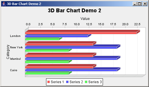 JFreeChart: Horizontal Bar Chart 3D Demo 2