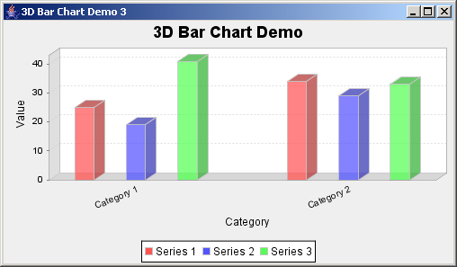 JFreeChart: Bar Chart 3D Demo 3 with item labels displayed