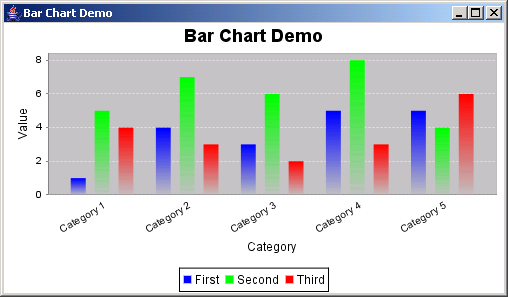 JFreeChart: Bar Chart Demo