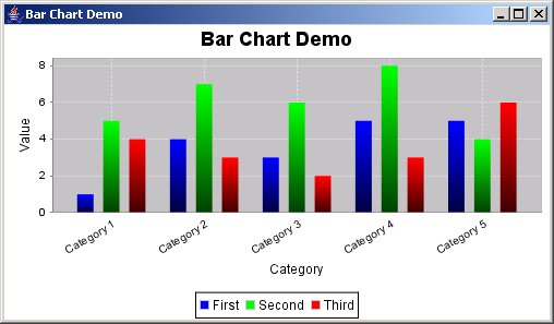 JFreeChart: Bar Chart Demo 1
