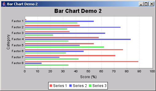 JFreeChart: Horizontal Bar Chart Demo 2