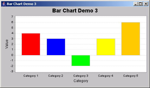 JFreeChart: Bar Chart Demo 3: different colors within a series