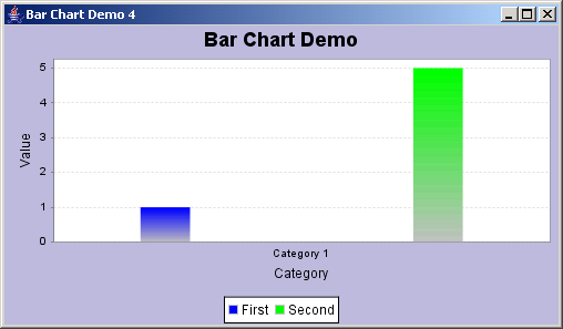 JFreeChart: Bar Chart Demo 4: with only two bars