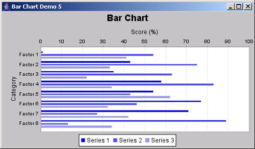JFreeChart: Horizontal Bar Chart Demo 5