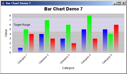 JFreeChart: Bar Chart Demo 7 with a custom item