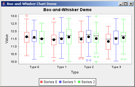 JFreeChart: Box And Whisker Demo