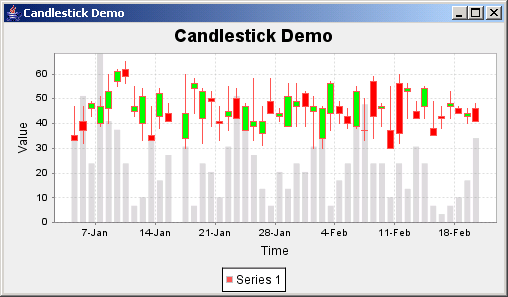 JFreeChart: Candle stick Demo