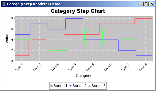 JFreeChart: Category Step Chart Demo