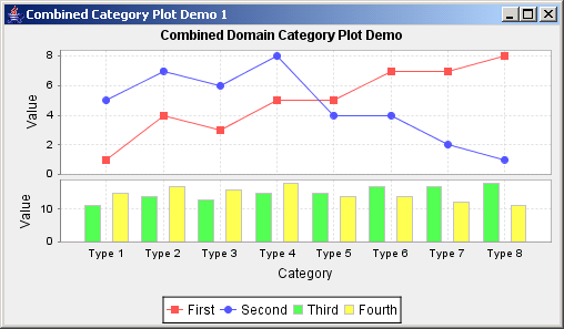 JFreeChart: Combined Category Plot Demo 1