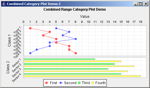 JFreeChart: Combined Category Plot Demo 2: bar chart on the left, and a line chart on the right