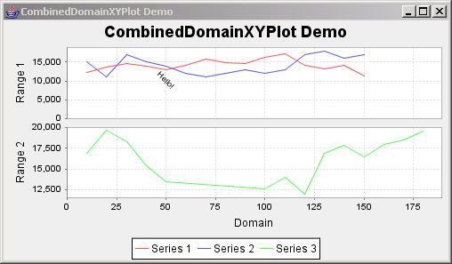 JFreeChart: Combined XY Plot Demo 1