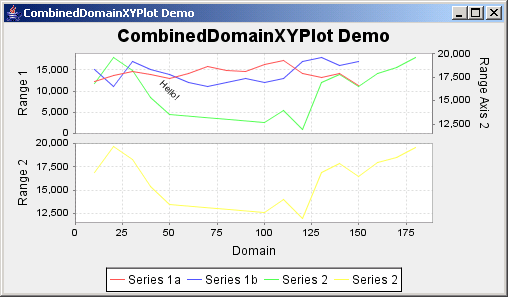 JFreeChart: Combined XY Plot Demo 4