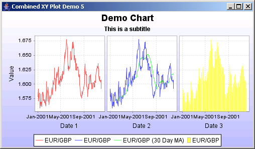 JFreeChart: Combined XY Plot Demo 5