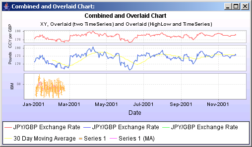 JFreeChart: Combined and Overlayed Chart