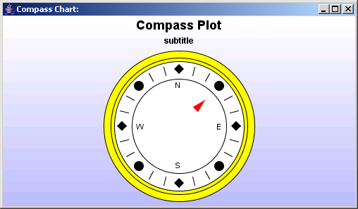 JFreeChart: Compass Chart Sample