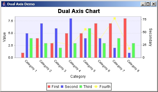 JFreeChart: Dual Axis Demo