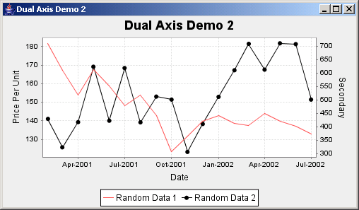 JFreeChart: Dual Axis Demo 2