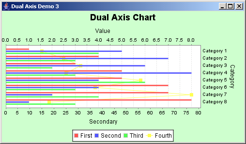 JFreeChart: Dual Axis Demo 3