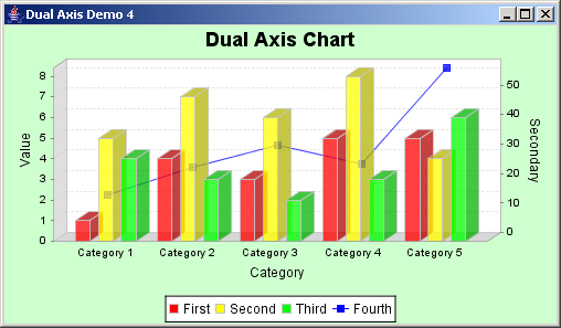 JFreeChart: Dual Axis Demo 4