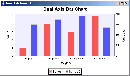 JFreeChart: Dual Axis Demo 5