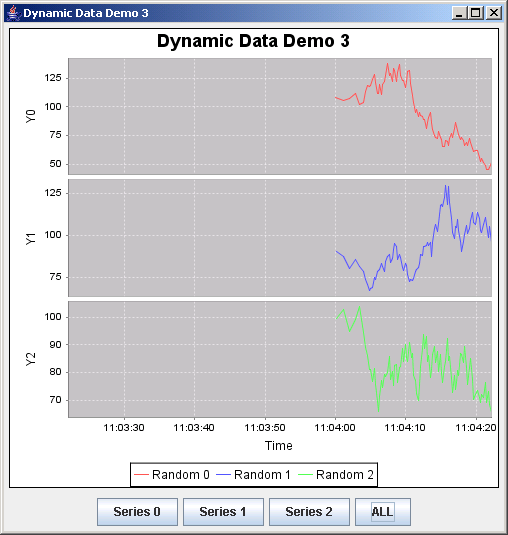JFreeChart: Dynamic Data Demo 3