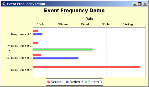 JFreeChart: Event Frequency Demo