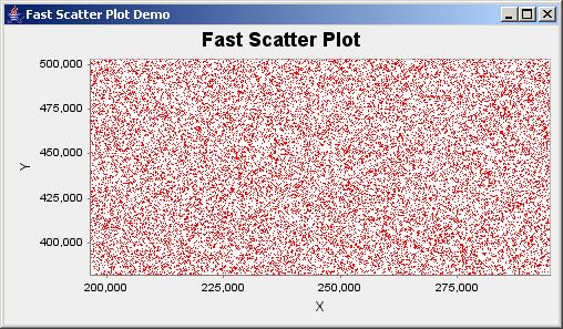JFreeChart: Fast Scatter Plot Demo