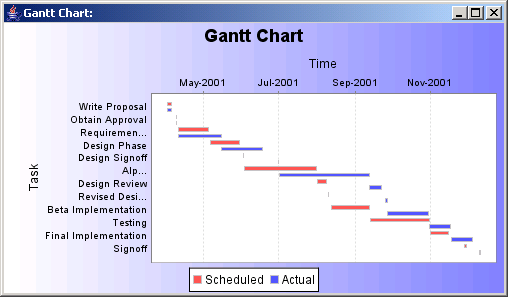 JFreeChart: Gantt Chart Sample