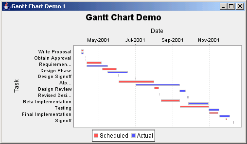 JFreeChart: Gantt Demo 1