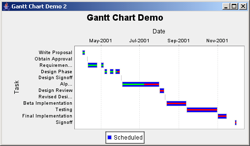 JFreeChart: Gantt Demo 2 with multiple bars per  task